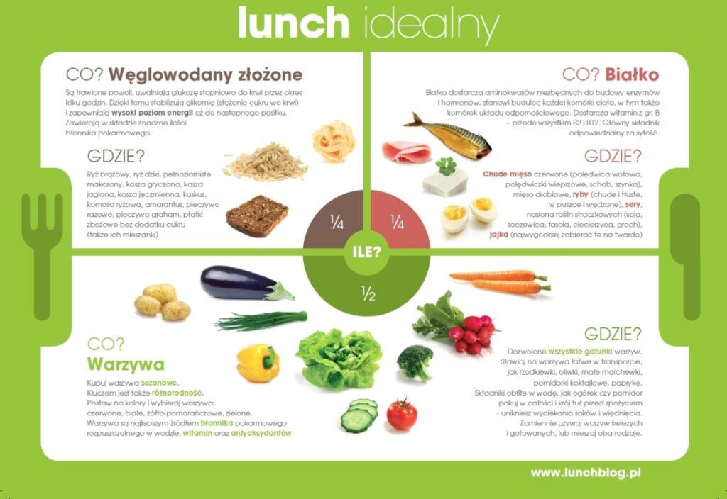 Pierwsza strona infografiki Lunch idealny