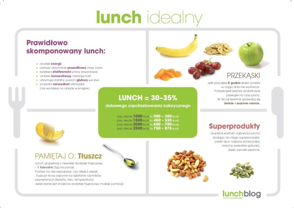 Druga strona infografiki Lunch idealny