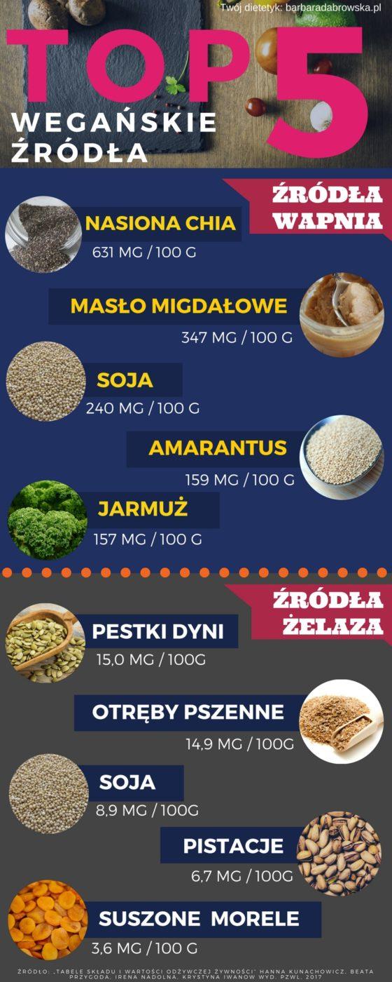 Infografika. Na infografice wegańskie źródła wapnia i żelaza.