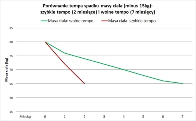 Porównanie składu ciała przy szybki i wolnym odchudzaniu. Wykres 1.