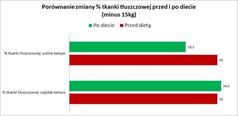 Porównanie składu ciała przy szybki i wolnym odchudzaniu. Wykres 3.