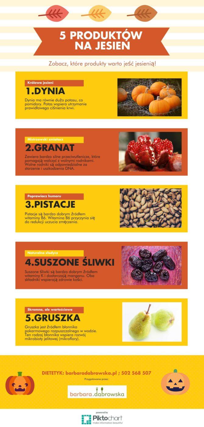 Infografika: 5 produktów, które warto jeść jesienią: dynia, granat, pistacje, suszone śliwki, gruszka,