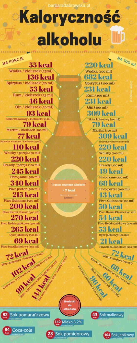 Infografika obrazująca kaloryczność różnych alkoholi na porcję i na 100 ml.