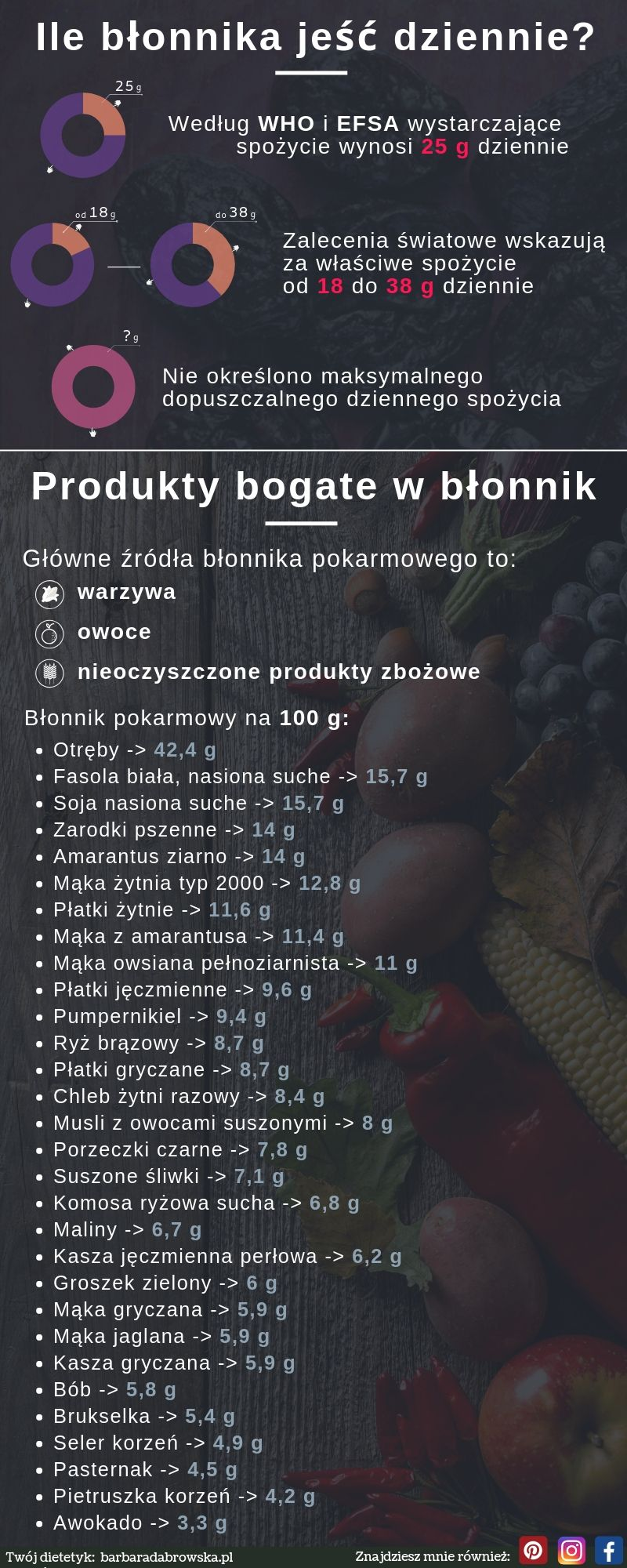 Błonnik pokarmowy - produkty bogate w błonnik - infografika - część 2