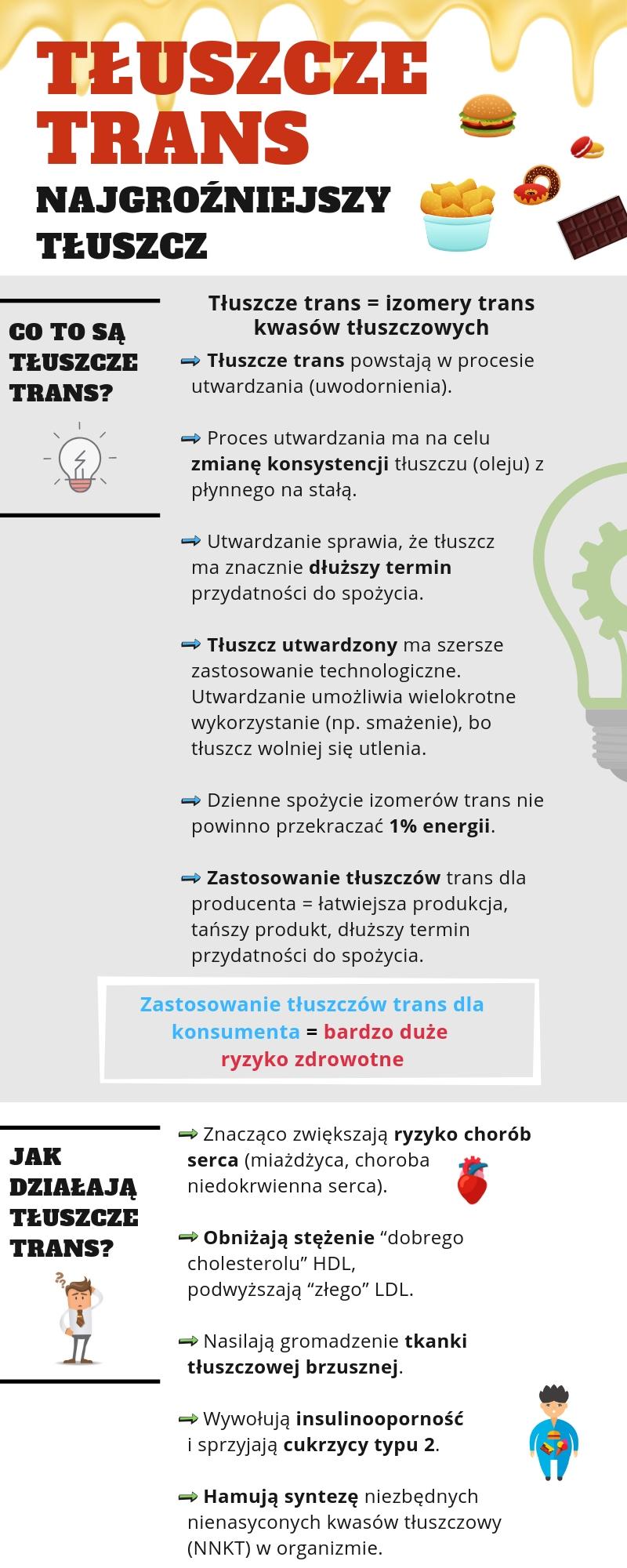 Tłuszcze trans - infografika Barbary Dąbrowskiej, dietetyka - część 1