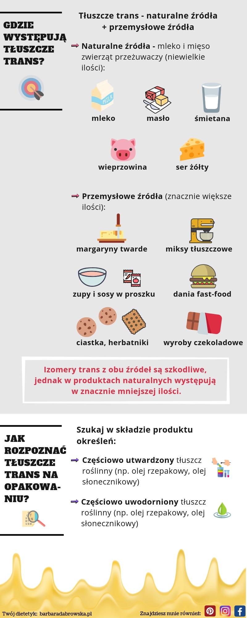 Tłuszcze trans - infografika Barbary Dąbrowskiej, dietetyka - część 2