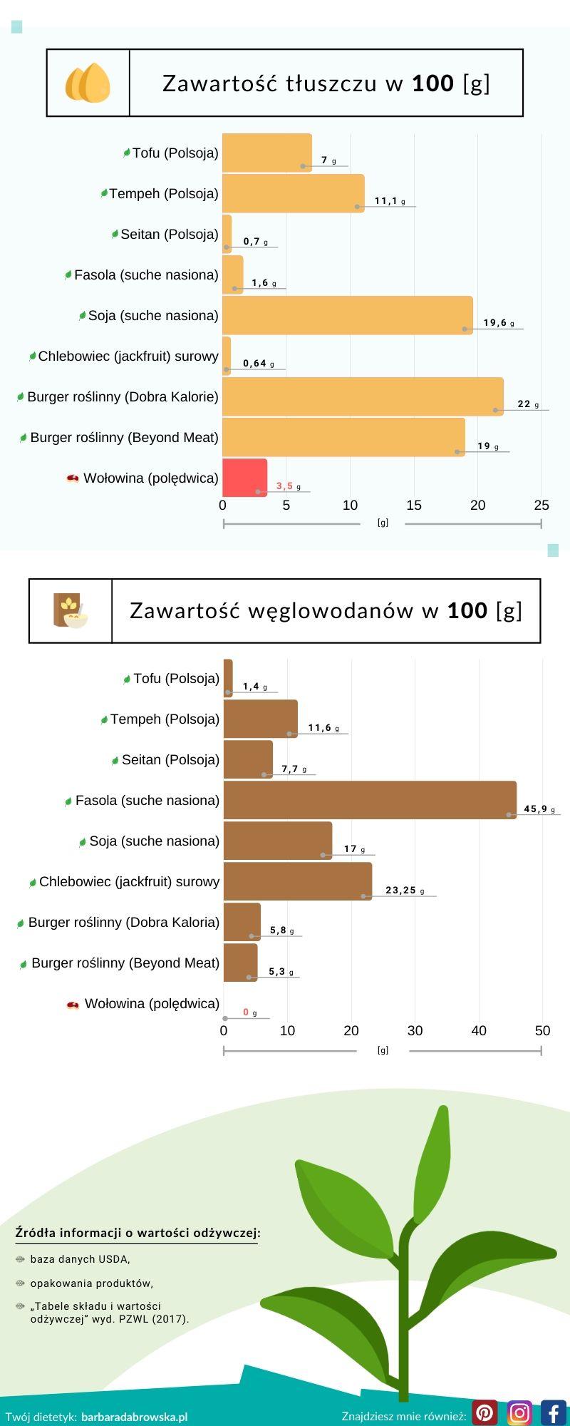 Zamienniki mięsa - infografika część 2