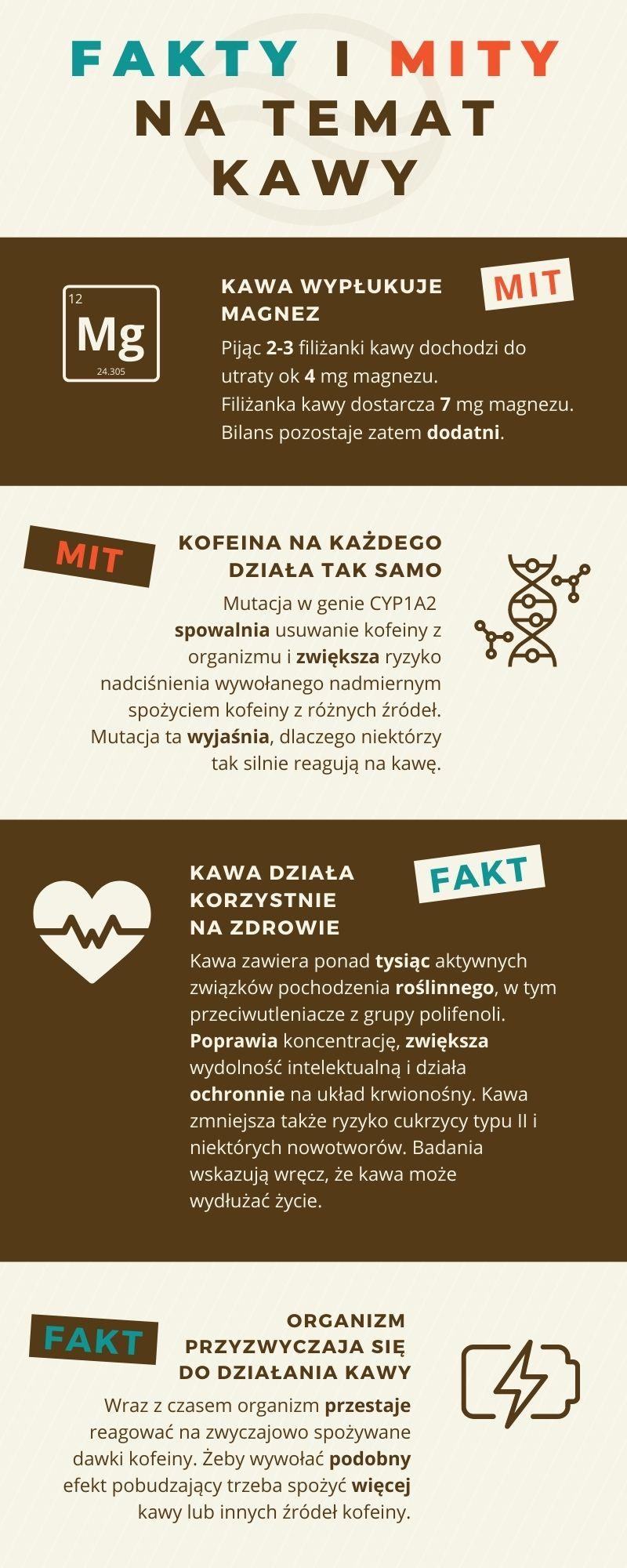 Kawa - fakty i mity - część 1